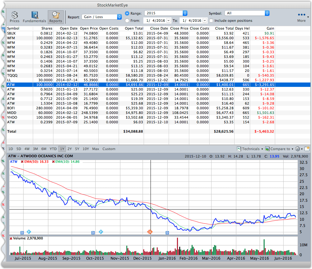 The Gain/Loss report showing the gains/losses on your closed positions.