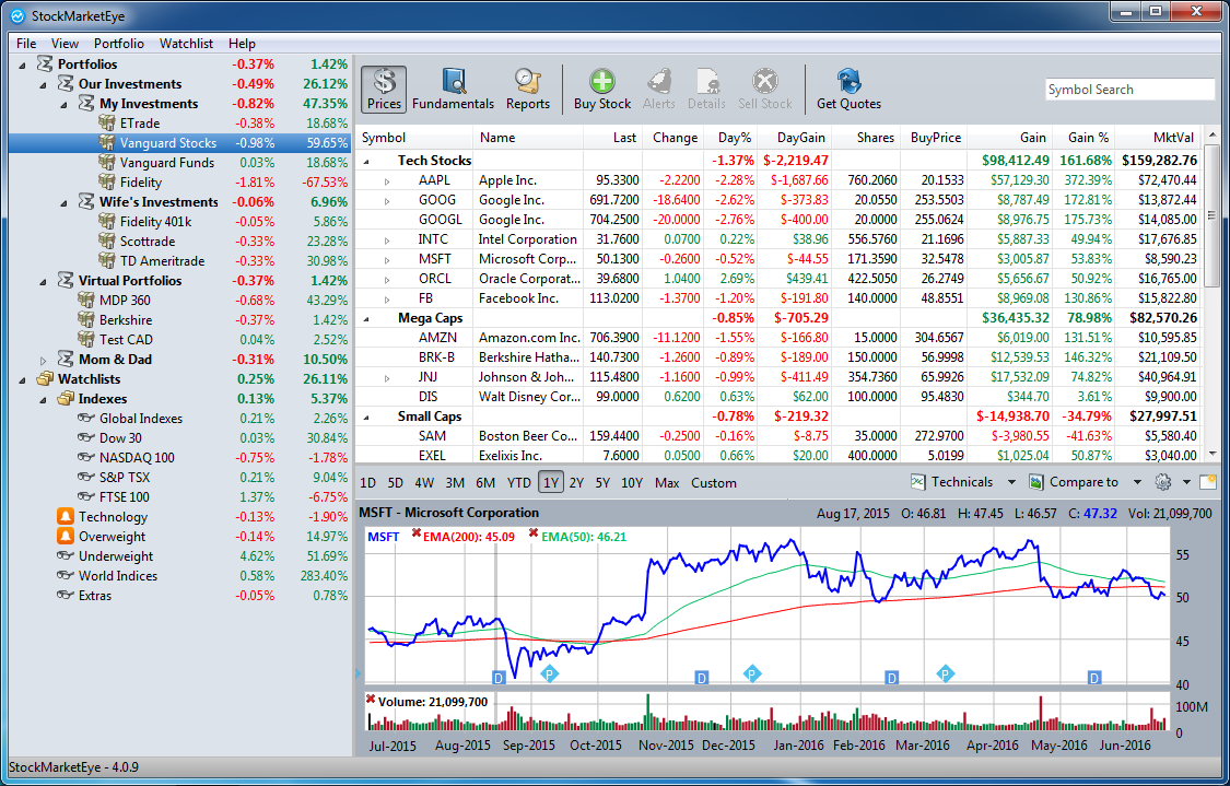 Portfolio management stock market eye portfolio management software stockmarketeye biocorpaavc Gallery