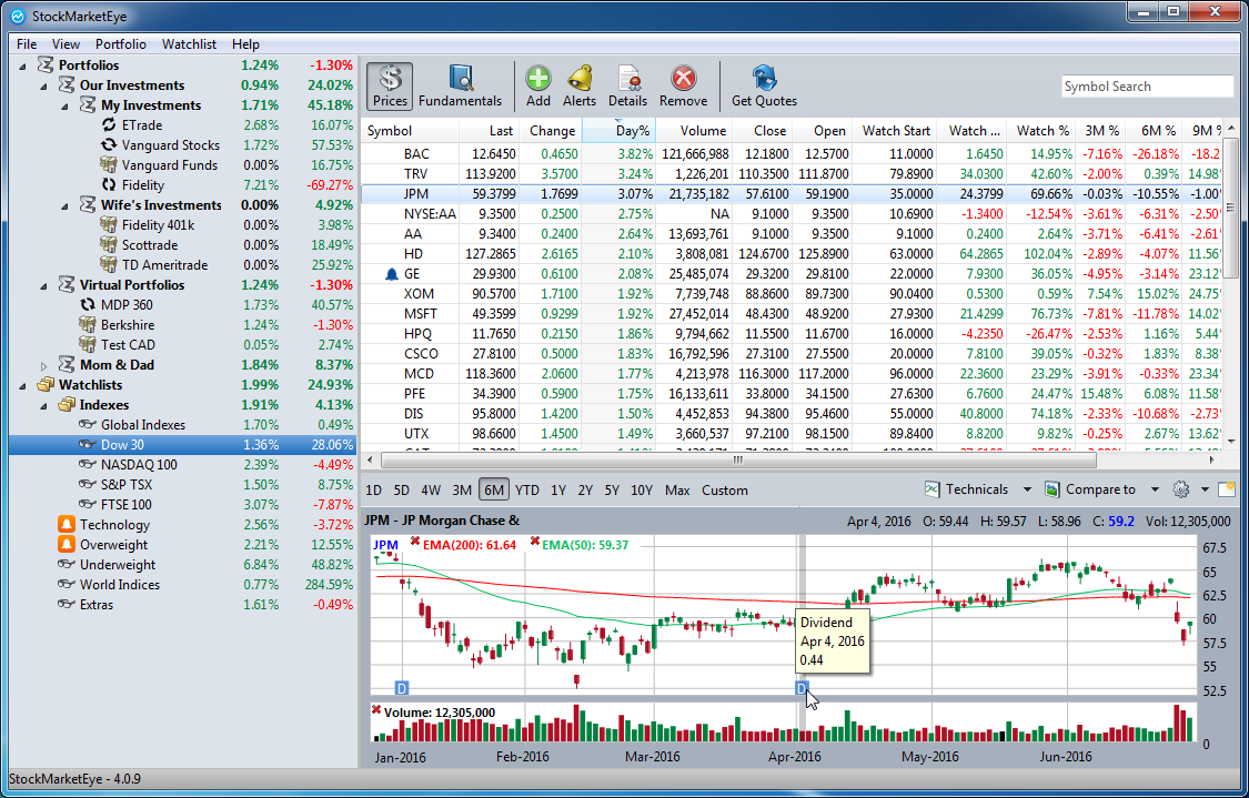 stock market tracking software stock market eye