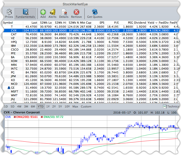 Track fundamental data such as PE and Yield.