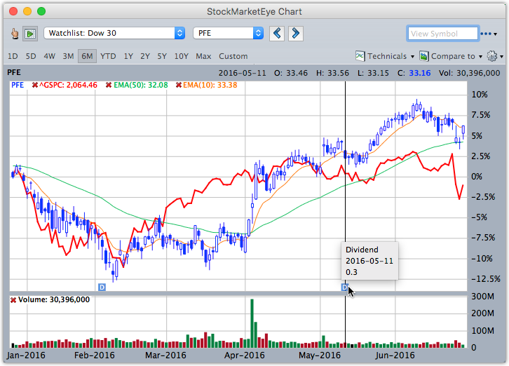StockMarketEye charts can be viewed in the main window or in a separate window.