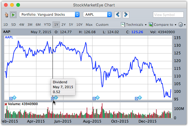 StockMarketEye 4 - Enhanced Charts