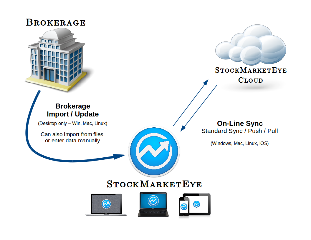 Brokerage-OnLineSync