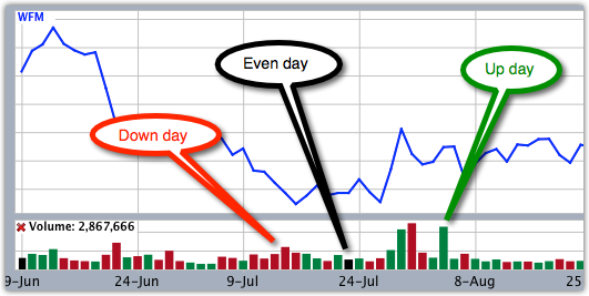 Stock charts - red and green volume bars explained
