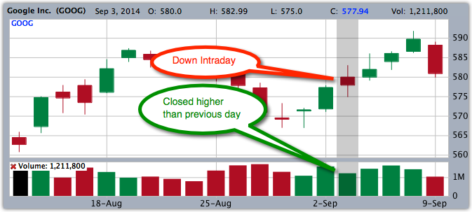 How and why the colors can differ for Candlestick and Volume bars