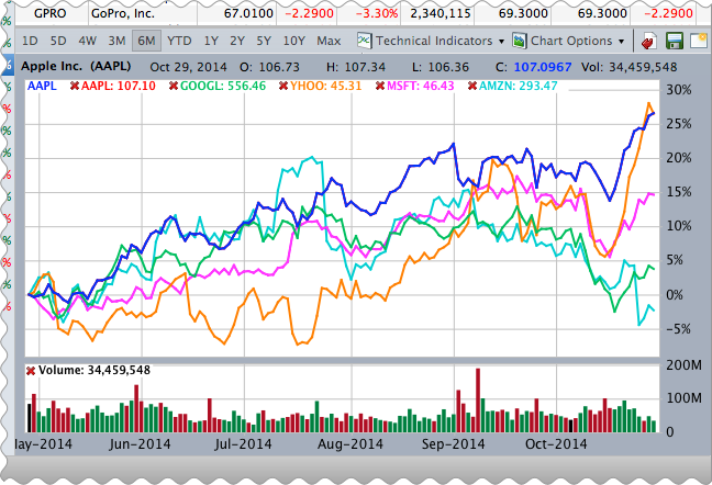 Stock chart comparing 5 stocks