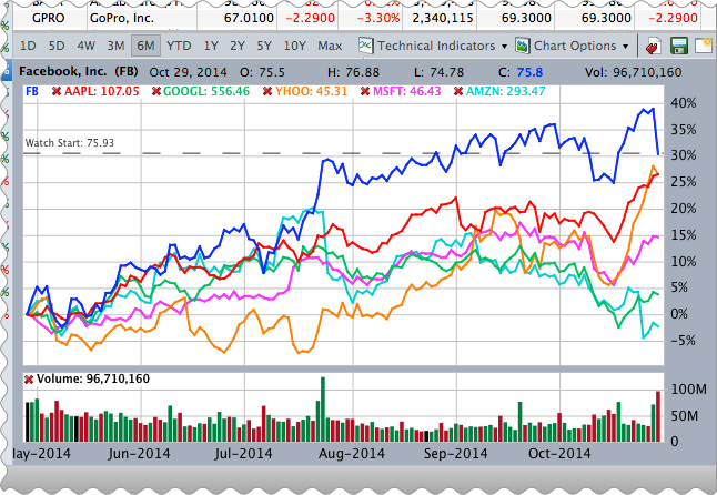 Comparison stock chart of Facebook (FB) vs other major technology stocks