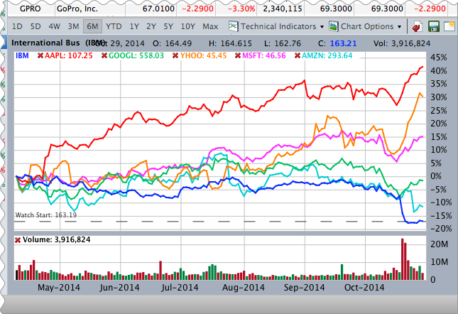 Comparison stock chart of International Business Machines (IBM) vs other major technology stocks