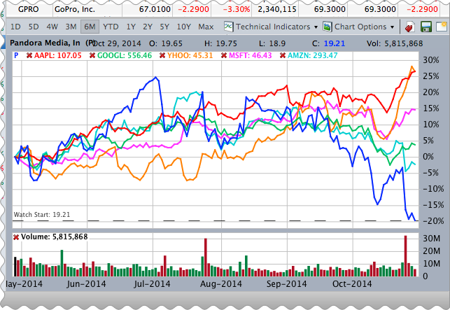 Comparison stock chart of Pandora Media, Inc. (P) vs other major technology stocks